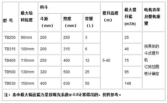 TB系列垂直斗式提升机参数