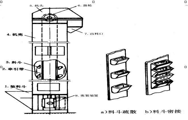 TG型钢芯胶带斗式提升机外型结构